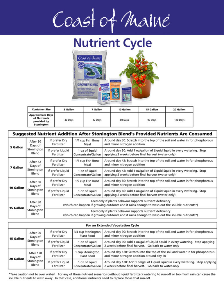 Nutrient cycle grow chart for cannabis, feeding schedule